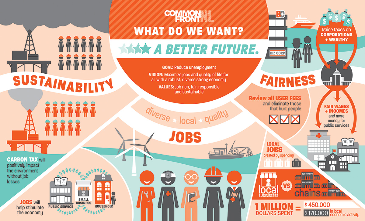 b4b5c842e90 What Do We Want  A Better Future. – Infographic