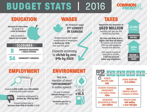Budget Stats 2016 – Infographic